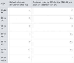 Superannuation drawdown reduction table